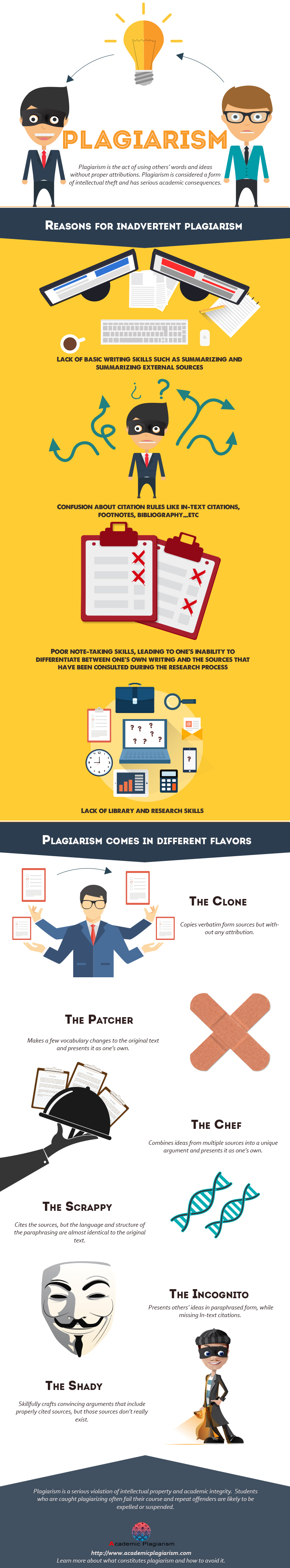 What is plagiarism: Infographic